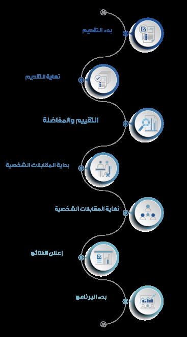 الجدول الزمني لإجراءات القبول